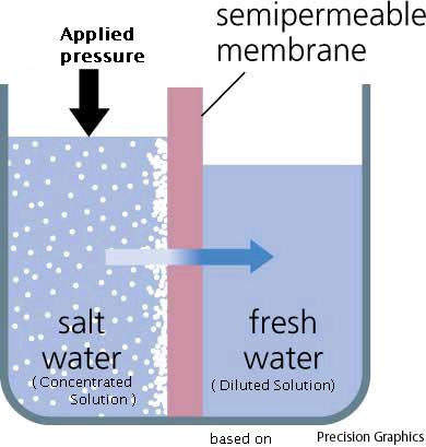 RO Reverse O... Reverse Osmosis Solved Example